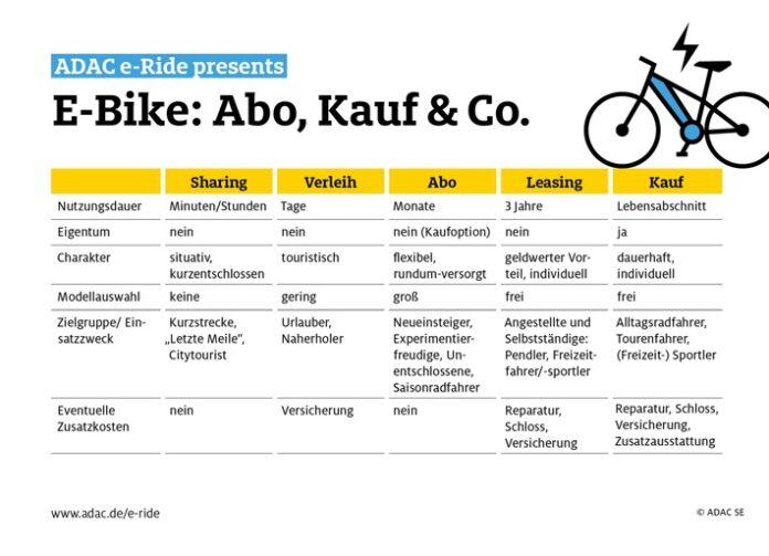 image 1 124 696x503 - Abo, Kauf & Co: Viele Wege führen aufs E-Bike. Welcher eignet sich für wen? / ADAC e-Ride bietet flexible Abos von Greenstorm / E-Bikes aller Kategorien verfügbar / Preisvorteil für ADAC Mitglieder