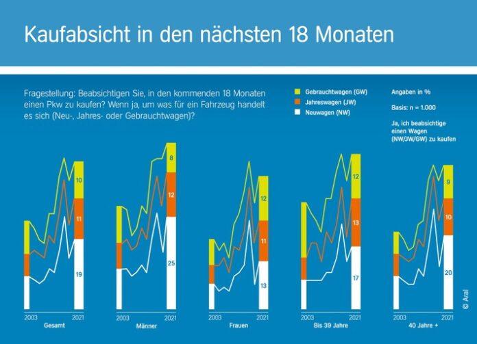 """image 1 101 696x503 - Zehnte Auflage der repräsentativen Studie """"Trends beim Autokauf 2021""""/ Von Corona-Blues keine Spur: Interesse der Deutschen am Autokauf so hoch wie selten zuvor"""