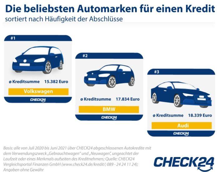 image 1 127 696x551 - Autokauf: Deutsche Marken am beliebtesten, aber Tesla-Nachfrage steigt stark