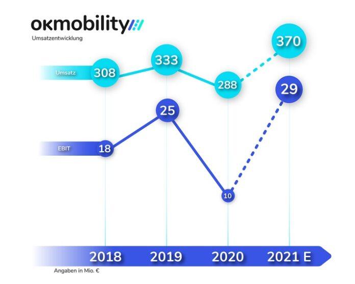 image 1 19 696x556 - OK Mobility: Umsatz im ersten Halbjahr übertrifft Vor-Corona-Niveau