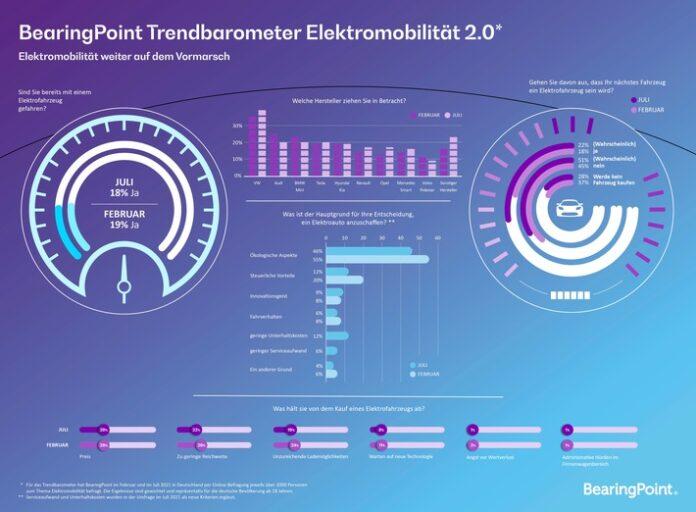 image 1 36 696x512 - E-Mobilität: Fast jeder Vierte will zukünftig E-Auto fahren