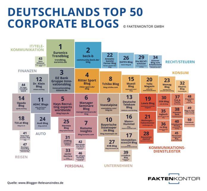 image 1 97 696x644 - Content ist King in der Top-50 der Corporate Blogs Deutschlands Blogger-Relevanzindex identifiziert die erfolgreichsten Unternehmensblogs
