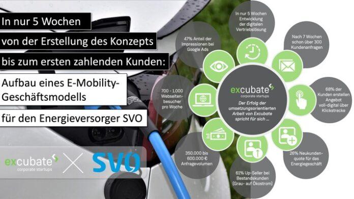 image 1 252 696x391 - Excubate ermöglicht neues Geschäft im Bereich E-Mobilität für Energieversorger: Aufbau eines neuen Geschäftsmodells in nur 5 Wochen