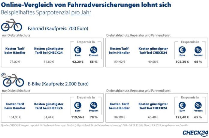 image 1 253 696x460 - Fahrradversicherung: Online-Vergleich spart bis zu 122 Euro im Jahr